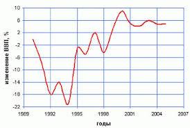 Курсовая работа Инвестиции как фактор экономического роста  Инвестиции выступают важным фактором воздействующим на рост валового национального продукта Рост ВВП РФ показан на Рисунке 1