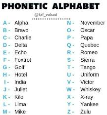 The international phonetic alphabet (ipa) is a set of symbols that linguists use to describe the sounds of spoken languages. K R Foundation Valsad What Is Your Name According To The Phonetic Alphabet For Example If You Name Is Rajesh Then Your Phonetic Alphabet Name Will Be Romeo What Is