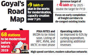 Indian Railways Our Target Is To Turn Railways Profitable
