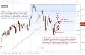 Nifty Charts And Patterns Tech View Hanging Man Pattern On Nifty Charts Trade With