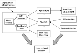 Flow Chart Schematising Collage And Narrative Storyline Of