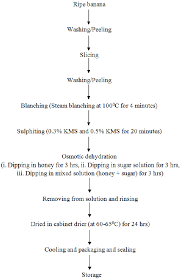 Honey Processing Flow Chart Flow Chart Of Banana Slices Processing Download Scientific