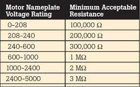 merement of insulation resistance