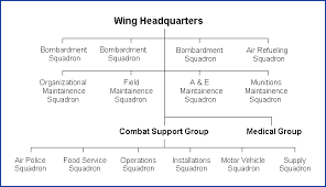 Air Force Structure Chart Introduction To Strategic Air Command Wings