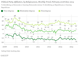 religion remains a strong marker of political identity in u s