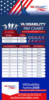 Military Retirement Pay Chart 2020 2020 Va Disability Pay Chart Va Claims Insider