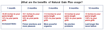 Natural penis growth