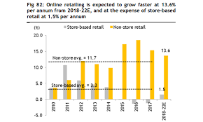 Chart Of The Day Online Shopping To Grow 13 6 Over 2018 To