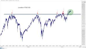 1999 Stock Market Chart The Two Most Important Charts In The World Point To More