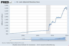 Fed Money Supply Chart So What Do We Do Geopolitics Global Economics Page 7