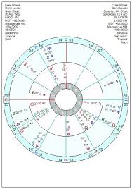 Demi Lovato Talented And Troubled Astroinform With