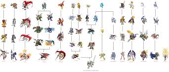 Digimon Digivolution Chart Season 1 36 Hand Picked Digimon Digivolution Chart