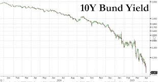 German 10 Yr Bond Chart Best Picture Of Chart Anyimage Org