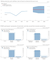 projected inflation calculator the fed monetary policy