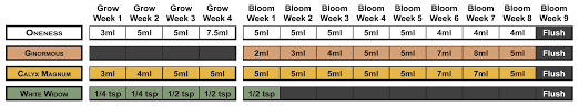 Feeding Charts Humboldt Nutrients