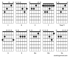 Learn Guitar Chord Chart Beginners 10 Essential Basic Guitar Chords Six String Sensei