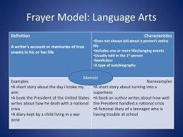 Frayer Model Language Arts Ppt Tala Strategy Frayer Model Powerpoint Presentation Id 2103592