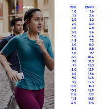 Conversion Chart Mph To Kph Can I Complete My Workouts In Kilometers Rather Than Miles