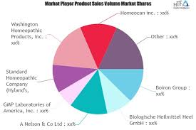 Homeopathy Market To Witness Huge Growth By 2025 Boiron