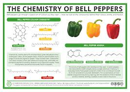 Pepper Level Chart The Chemistry Of Bell Peppers Colour And Aroma Compound