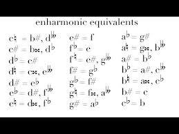Enharmonic Equivalent Chart Videos Matching Enharmonic Equivalents And Double Sharps And