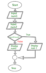 Flow Charts In Java Programming An Introduction To Flowcharts Geeksforgeeks