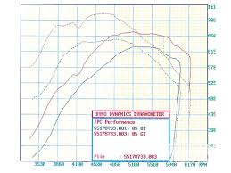 Dynamometer Chart Mmfp 0911 04 Z Install Air To Water Intercooler Dyno Chart