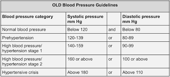 55 Expert Blood Pressure Blood Pressure Chart