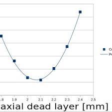 Chart Of Coaxial Dead Layer Mm Vs Chi 2 D O F Download