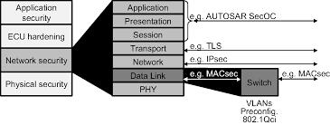 Protocols For Automotive Ethernet Chapter 5 Automotive