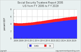 Social Security Chart 2014 Social Security Trustees Report 2005 United States 2002 2029