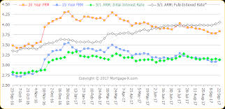 Unfolded Mortgage Rate Daily Trends Chart Mortgage Rate Trend