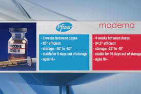 What's the difference between the Pfizer and Moderna vaccines?