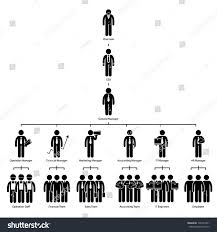 Employee Hierarchy Chart Organization Chart Tree Company Corporate Hierarchy Chairman