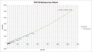 Velvia Rvp 50 Reciprocity Failure Chart Flickr Photo