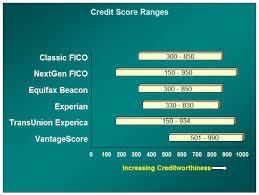 Credit Score Ranking Chart