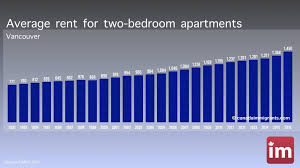 Average Rent For A 2 Bedroom Apartment Cool Ideas