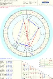 Celebrity Danisnotonfire Dan Howell Sidereal Astrology