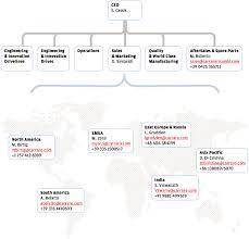 Tech Mahindra Organizational Chart Organizational Chart Carraro Drive Tech