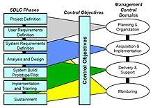 Software Development Life Cycle Phases Systems Development Life Cycle Wikipedia