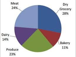 Supervalu Food Donation Chart Grocery Giant Supervalu Inc