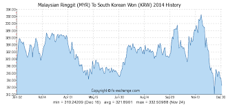 Myr To Krw Chart Malaysian Ringgit Myr To South Korean Won Krw History