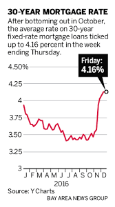 Will Mortgage Rates Keep Rising Bay Area Experts Read The