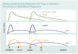 Insulin Administration Chart Sliding Scale Therapy Diabetes Education Online