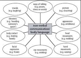 Management Class Co Uk Communications Communication