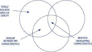 Euler Venn Diagram 23 The Venn Diagram The Diagrams Book Book