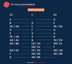 Transposition Chart Transposition Chart For Saxophones The Visual Sound Method