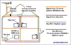 appendix use of a uhf uhf diplexer to combine off air and sky rf2 output