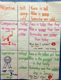 Superlatives Chart Comparative Superlative Adjectives Lessons Tes Teach