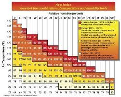 Heat Exposure Chart Hot Tips On Heat Stress Good Fruit Grower
